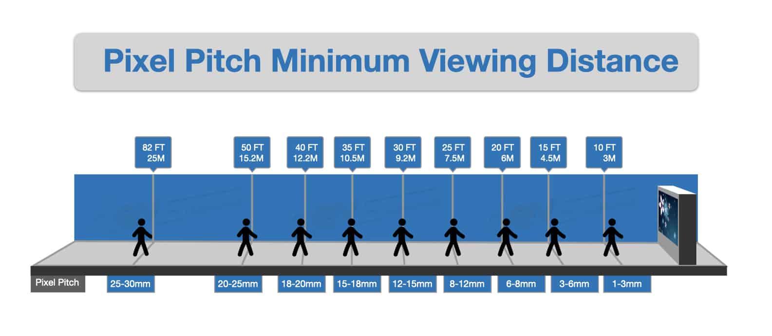 Pixel pitch minimum viewing distance